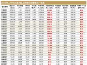 A股26家上市银行半年报:最具投资价值标的(附榜单)