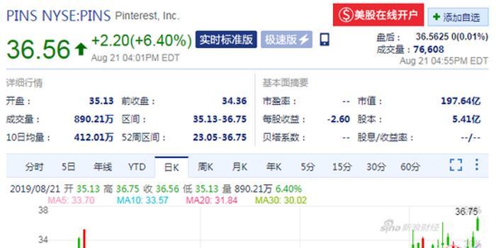 Pinterest股價漲逾6%創歷史新高 市值接近200億美元