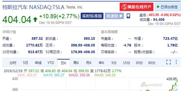 特斯拉首次收于400美元上方 兩個月內股價漲超50%