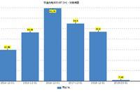 亨通光电业绩增长失速 一季度变更会计政策增厚业绩