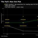 美聯儲政策制定者似乎對今年再次降息持開放態度