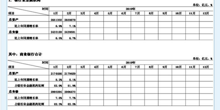 银保监会:2月末银行金融机构资产总额265.99万亿元