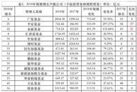 2018基金公司规模:平安永赢鹏扬广发规模暴增排名升