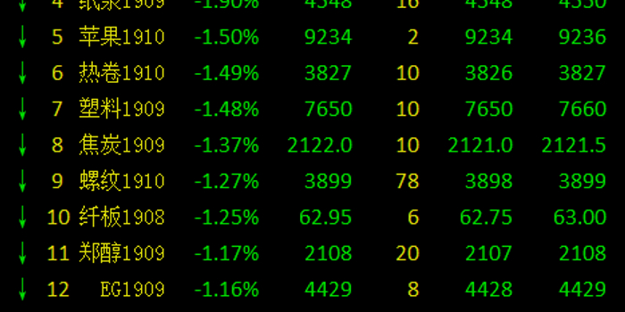 国内期市收盘普遍飘绿 铁矿石、PTA跌近3%领跌商品
