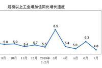 统计局:7月规模以上工业增加值同比增长4.8%