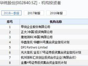 华统股份闪崩跌停 华鑫等3信托公司3产品持有770万股