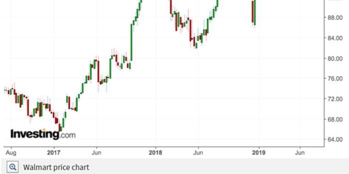 沃尔玛股价逆势创纪录新高 这个零售巨无霸做对了啥