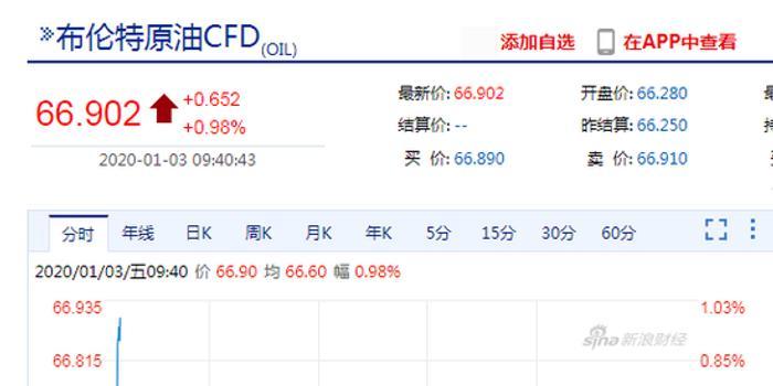 <b>快讯:布油直线拉升涨近1% 上海原油涨逾1%</b>