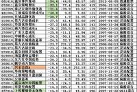昔日爆款2018业绩:华夏富国工银广发易方达嘉实亏30%
