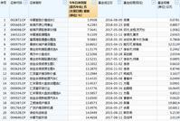 主动股基黑榜:前海开源华夏富国有产品涨幅不足10%