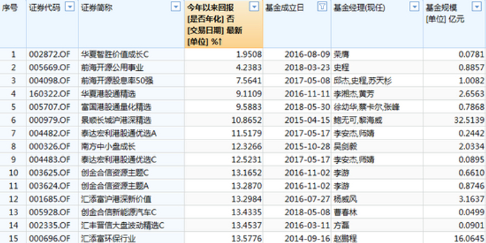必博_Q1股票基金黑榜:前海开源华夏富国有产品涨幅不足10%