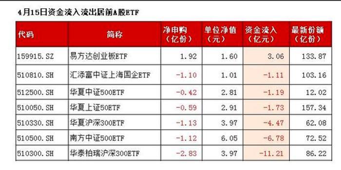 广东快乐十分直播_易方达创业板ETF吸金3亿 华泰柏瑞沪深300ETF失11亿