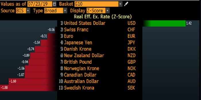 全球央行竞相放鸽 特朗普的弱势美元愿望可能落空