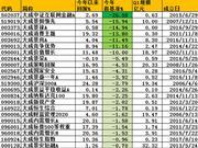 大成基金近10年排名从第7降至31 旗下5产品输基准40%