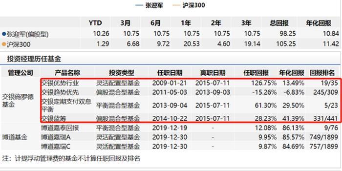 博道嘉元混合发行:老将张迎军掌舵 年化回报10.84%