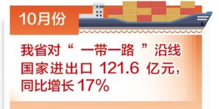 """河北省10月对""""一带一路""""沿线国家进出口同比增17%"""