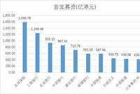 阿里以176港元定价 首发募资880亿为港股第四大新股