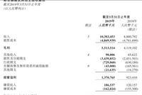 波司登营收超预期净利大增59.4% 股价直线拉升大涨4%