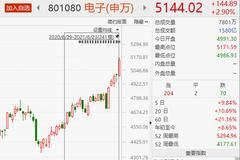 電子板塊大漲2.9% 個股掀起漲停潮!機構高呼:供不應求 缺貨漲價