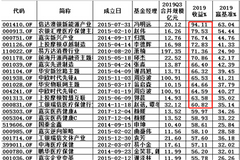 规模超10亿股基:嘉实新消费、博时国企改2019输基准