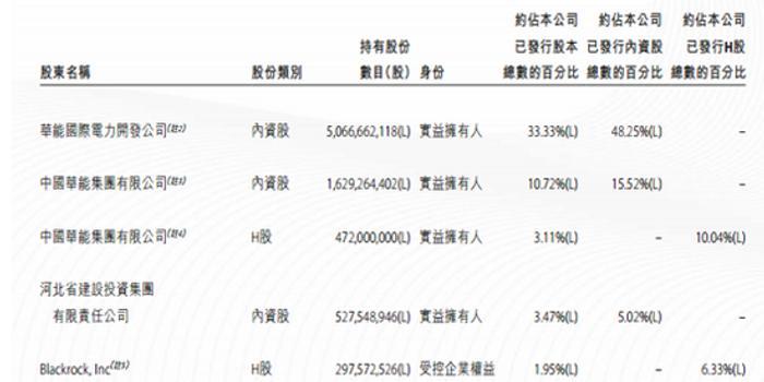 重阳投资大幅买入华能国际电力 裘国根4公司持股20亿