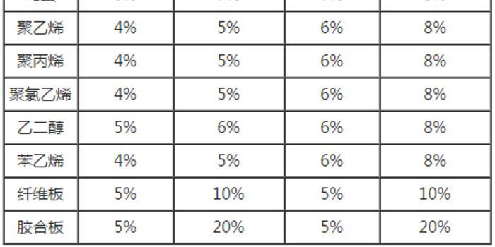 大商所调整春节期间各品种期货合约涨跌停板幅度