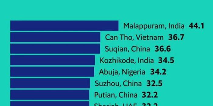 全球十大人口增长最快城市揭晓 宿迁苏州莆田上榜