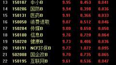 106只分级基金飘红 TMT中证B、券商B等16只分级涨停