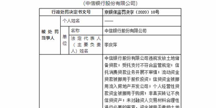 中信银行被罚2020万:13项房地产相关业务违规
