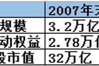 主动权益之殇:博时大成降千亿 华夏广发南方降700亿
