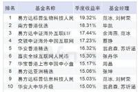 QDII股票基金一季度业绩:易方达标普生物赚19%夺冠