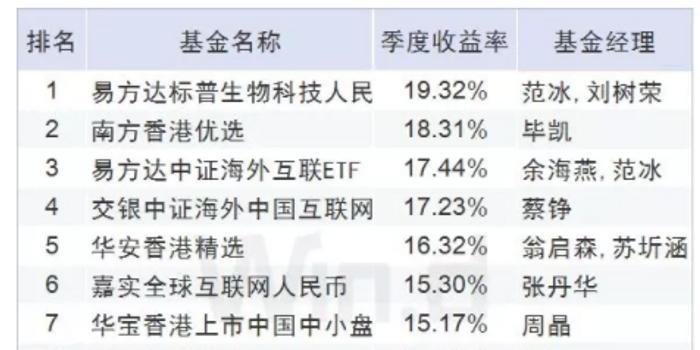 快三预测_QDII股票基金一季度业绩:易方达标普生物赚19%夺冠
