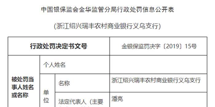 绍兴瑞丰农商行义乌支行被罚35万:员工行为管理不力