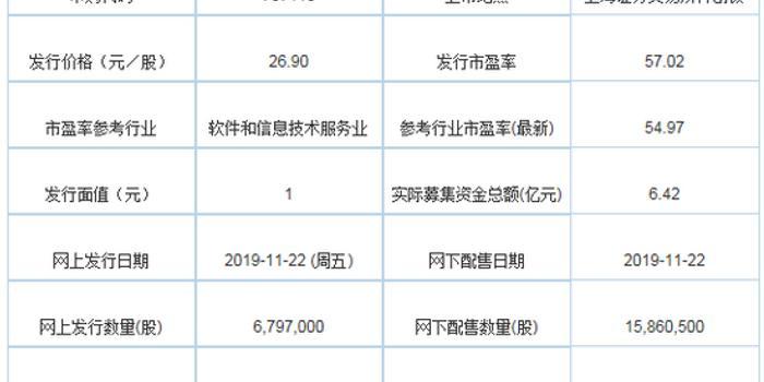 今日新股申购:普元信息、建龙微纳 市盈率为57、53