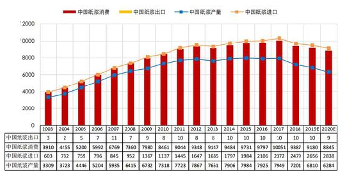 银河期货:纸浆加速产业升级 策略应用大有可为