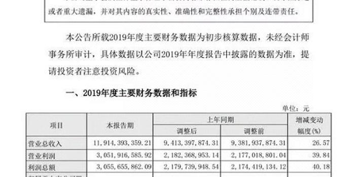山西汾酒2019年业绩:营收119.14亿 净利增长37.64%