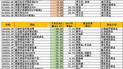 前三季指基:中金中证优选300涨5% 交银中证环境跌40%