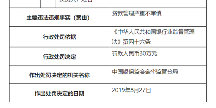 农发行金华分行被罚30万:贷款管理严重不审慎