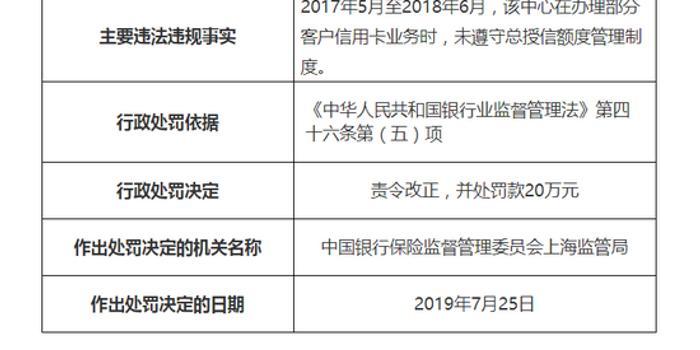 農行信用卡中心被罰20萬:未遵守總授信額度管理制度