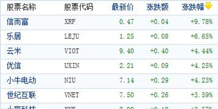 美股中概股指数下跌1.8% 连跌5天