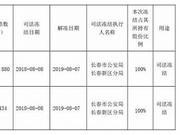 ST长生公告:控股股东实控人高俊芳等股份被司法冻结