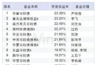 债基TOP20皆是可转债类基金 华富可转债赚23%夺冠