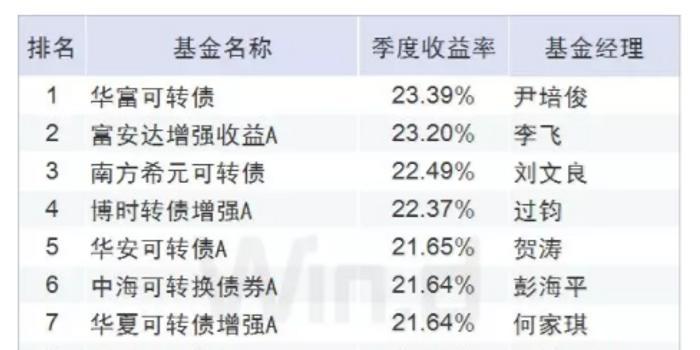 四川福彩网_Q1债基TOP20皆是可转债类基金 华富可转债赚23%夺冠