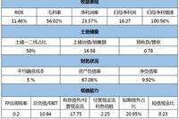 [信用评分]中华企业:净负债率仅9.9% 经营现金流转负