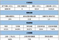 [信用评分]中海地产:拿地价骤升 现金流持续三年流出