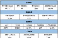[信用评分]越秀地产:ROE长期低于10% 盈利能力需提升
