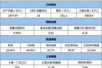 [信用评分]中国金茂:现金流起伏大 二线城市土储多