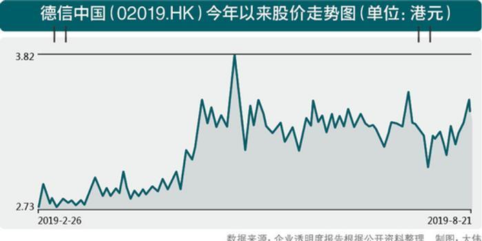 千亿目标存隐患评级被下调 德信中国全国扩张路漫漫