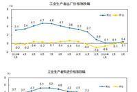 3月PPI同比上涨0.4% 环比上涨0.1%