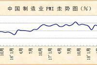 中国3月官方制造业PMI50.5 重回荣枯线上方(附解读)